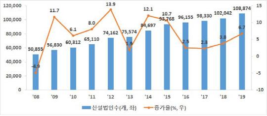 지난해 신설법인 '역대 최고치'…모든 연령대 증가